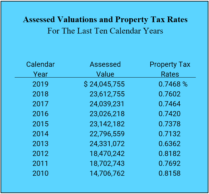 Assessed Valuations and Property Tax Rates