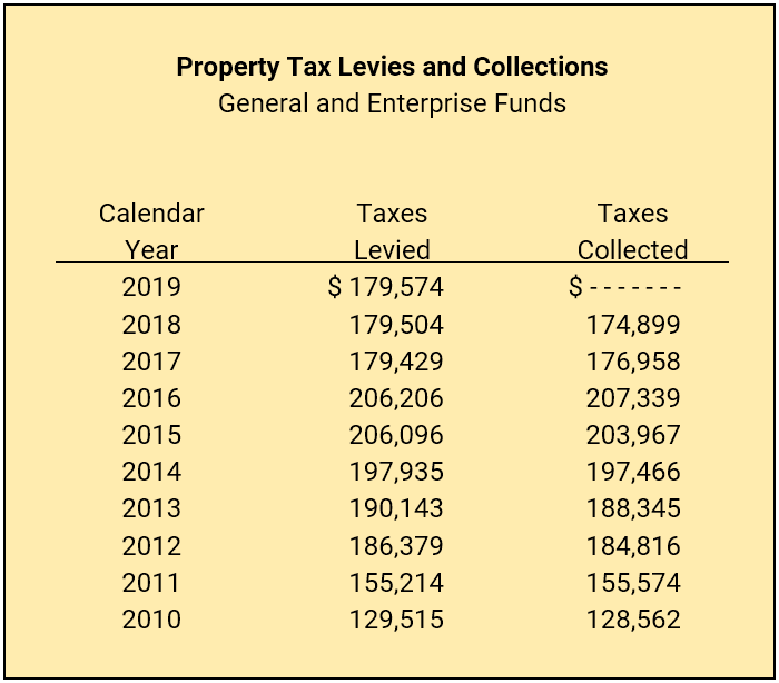 Property Tax Levies and Collections